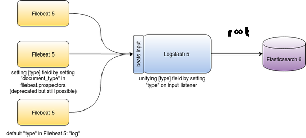 ELK Stack with Filebeat 5, Logstash 5 and Elasticsearch 6