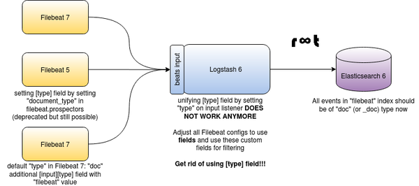ELK Stack with Filebeat 7, Logstash 6 and Elasticsearch 6