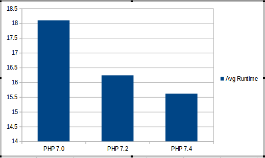 PHP MySQL Connection speed comparison: PHP 7.0 vs. 7.2 vs. 7.4