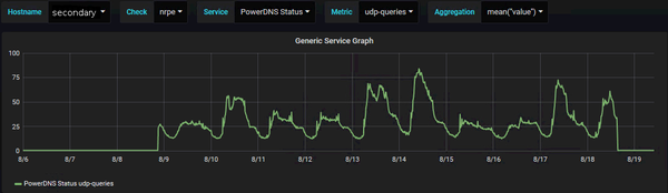 Grafana graph showing number of DNS queries